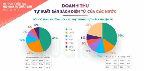 [Dân trí] Tiềm năng tự xuất bản điện tử ở Việt Nam: Cơ hội ngày càng rộng mở cho các tác giả trẻ